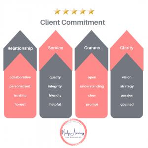 Your Business VA Client Commitment